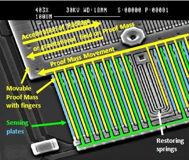 MMA8451Q Accelerometer, calculating device orientation and G